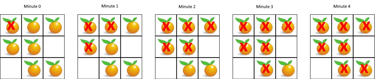 Leetcode: Rotting Oranges