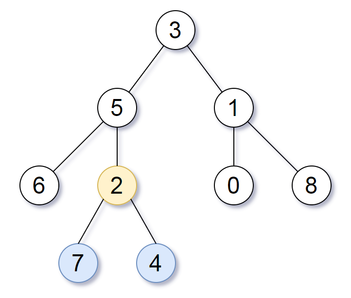 Leetcode: Smallest Subtree with all the Deepest Nodes