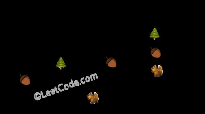 Leetcode: Squirrel Simulation