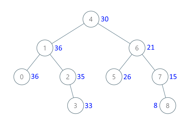 Binary Search Tree to Greater Sum Tree