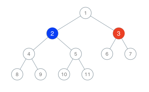 Leetcode: Binary Tree Coloring Game