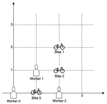 Campus Bikes II