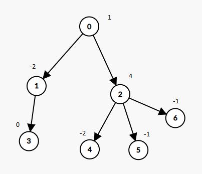 Leetcode: Delete Tree Nodes