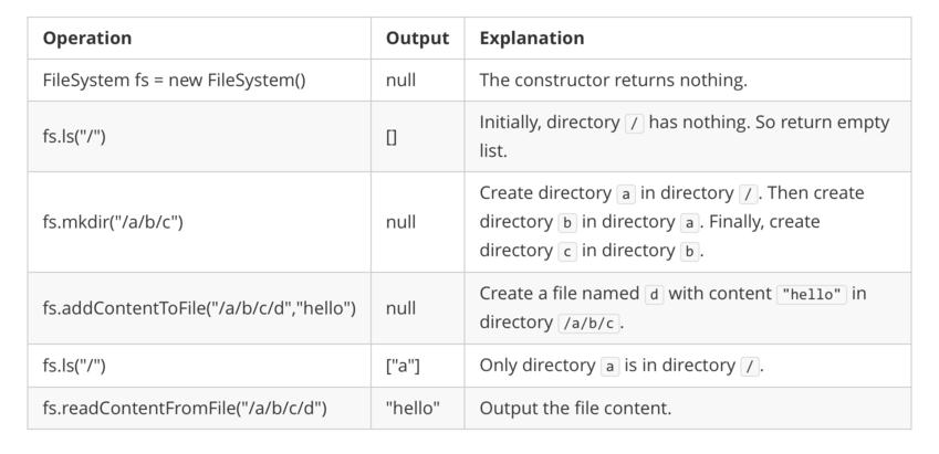 Design In-Memory File System
