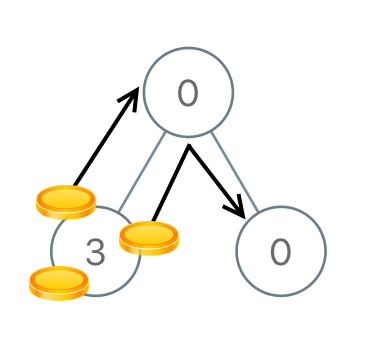 Distribute Coins in Binary Tree