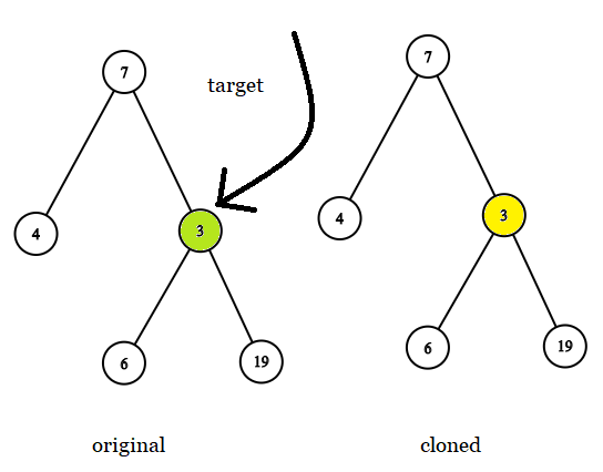 Find a Corresponding Node of a Binary Tree in a Clone of That Tree
