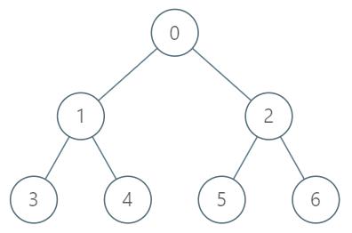 Kth Ancestor of a Tree Node
