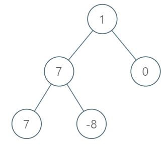 Maximum Level Sum of a Binary Tree