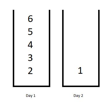 Minimum Difficulty of a Job Schedule