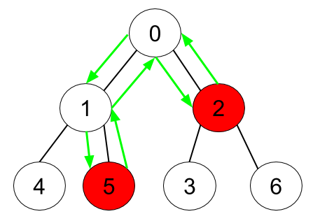 Minimum Time to Collect All Apples in a Tree