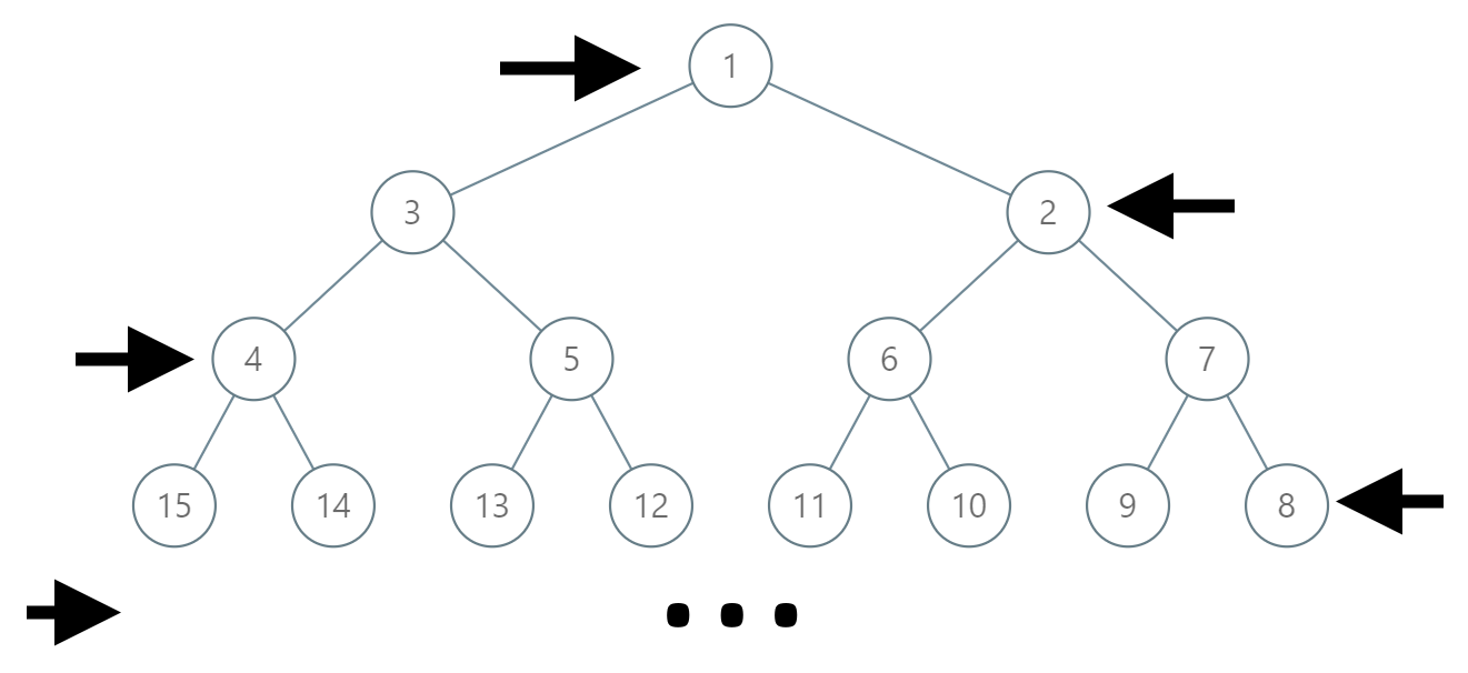 Leetcode: Path In Zigzag Labelled Binary Tree