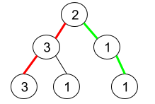 Pseudo-Palindromic Paths in a Binary Tree