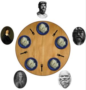 The Dining Philosophers