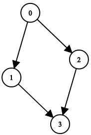 Validate Binary Tree Nodes