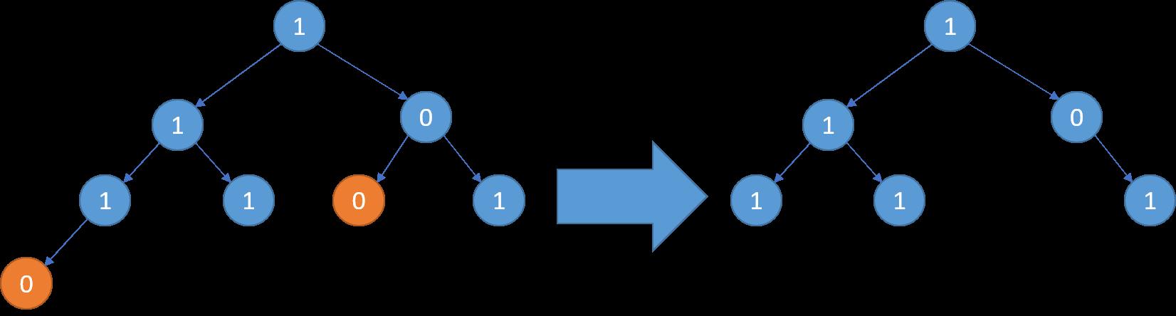 Binary Tree Pruning