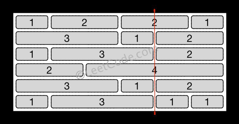 Leetcode: Brick Wall