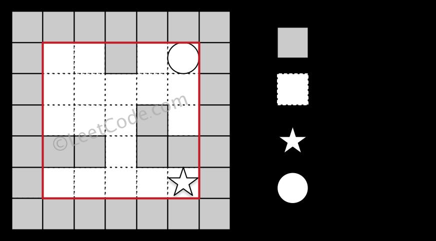 Leetcode: The Maze