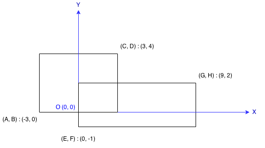 Leetcode Rectangle Area