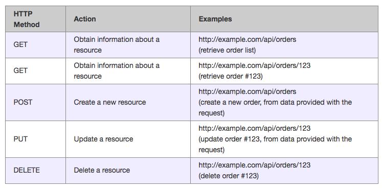 How To Design REST API