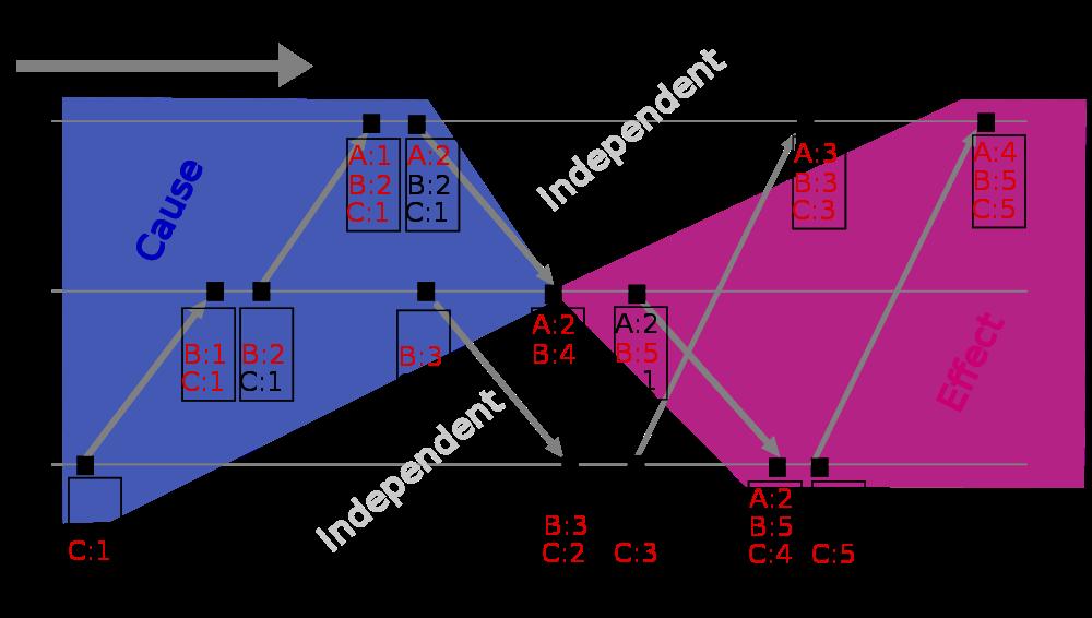 Explain: Vector Clocks/Version Vectors