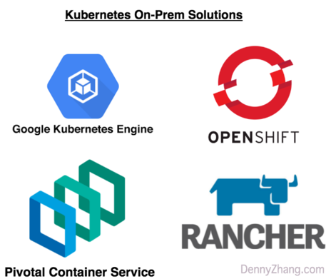 Components Of Popular On-Prem Kubernetes | DevOps & Cloud Native