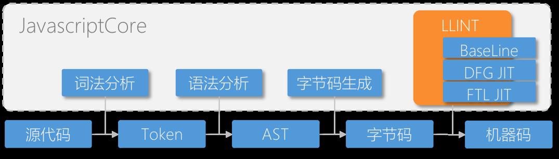 iOS开发中的Web应用概述