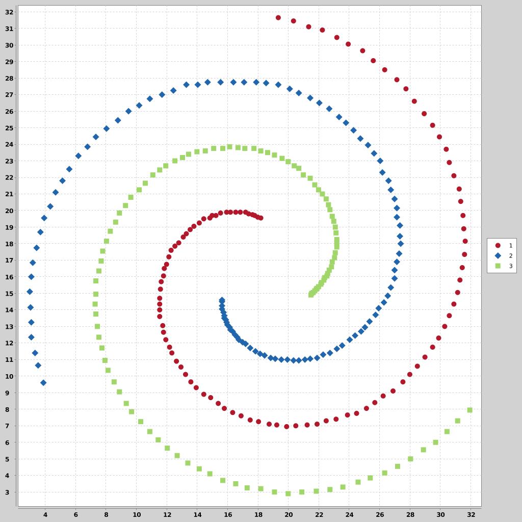 3-spiral