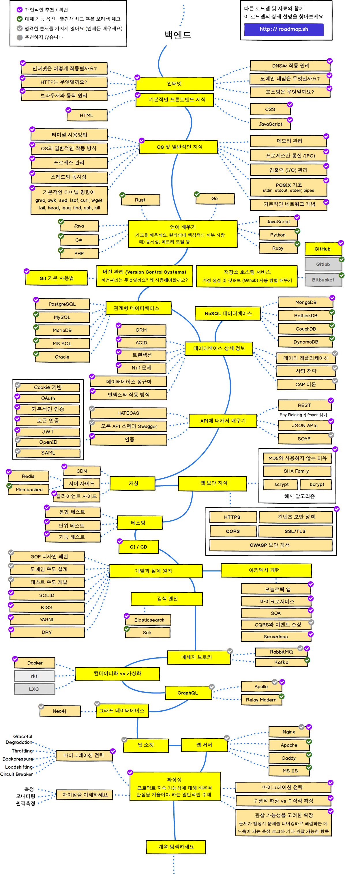 Back-end Roadmap
