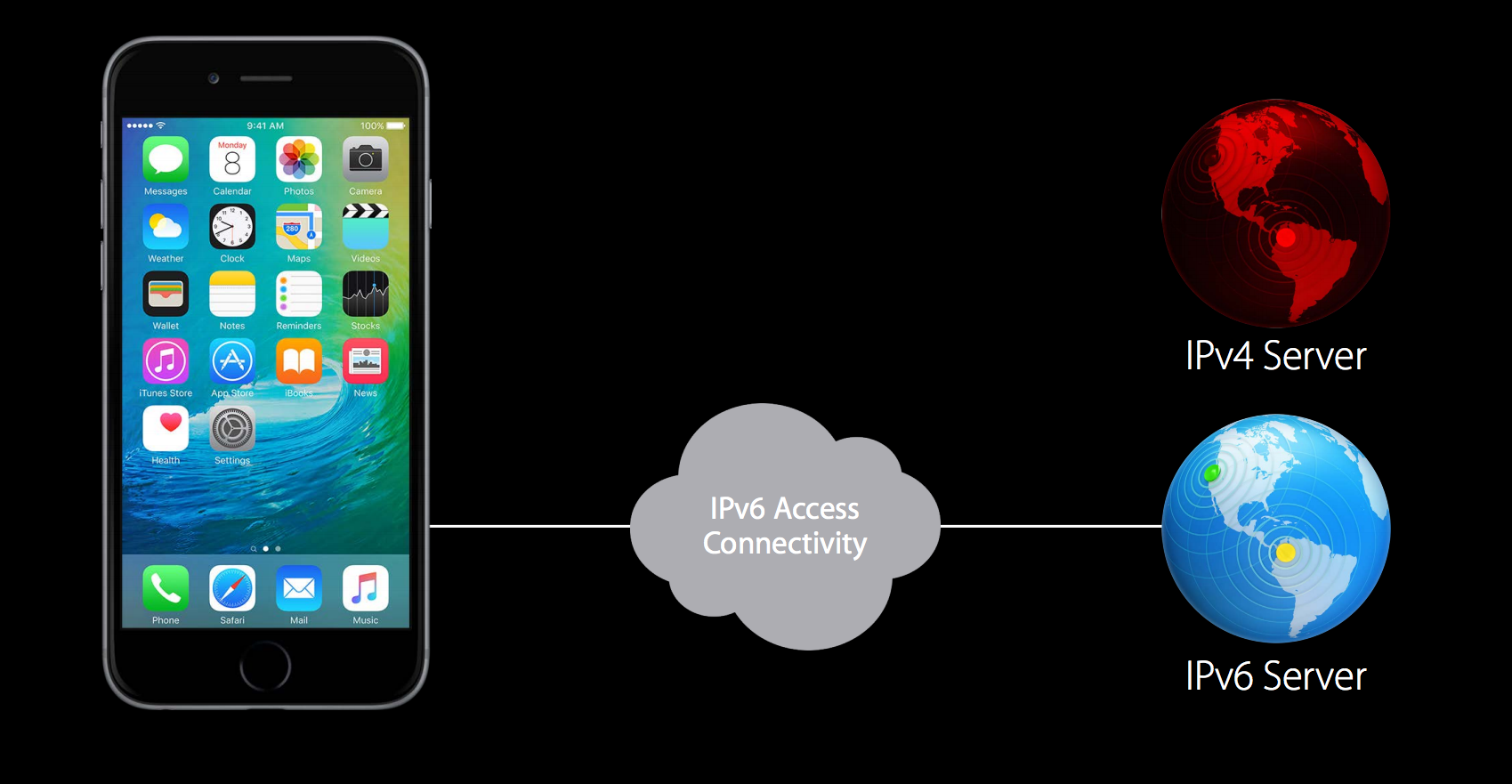 Your iOS App Has To Be IPv6 Ready before 1st June.