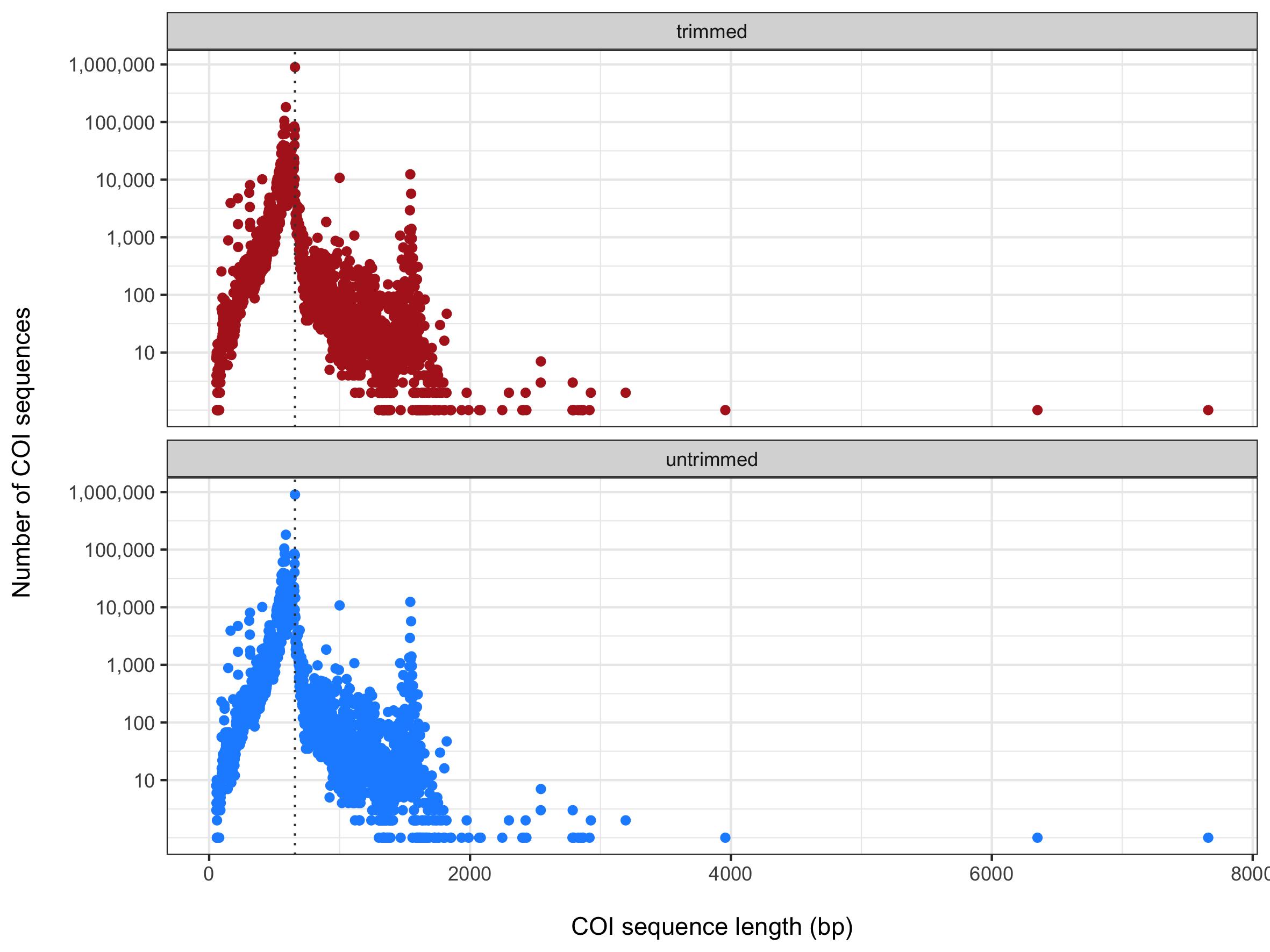 distribution COI fragments