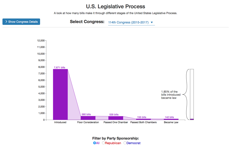 Screenshot of the U.S. Legislative Process Visualization
