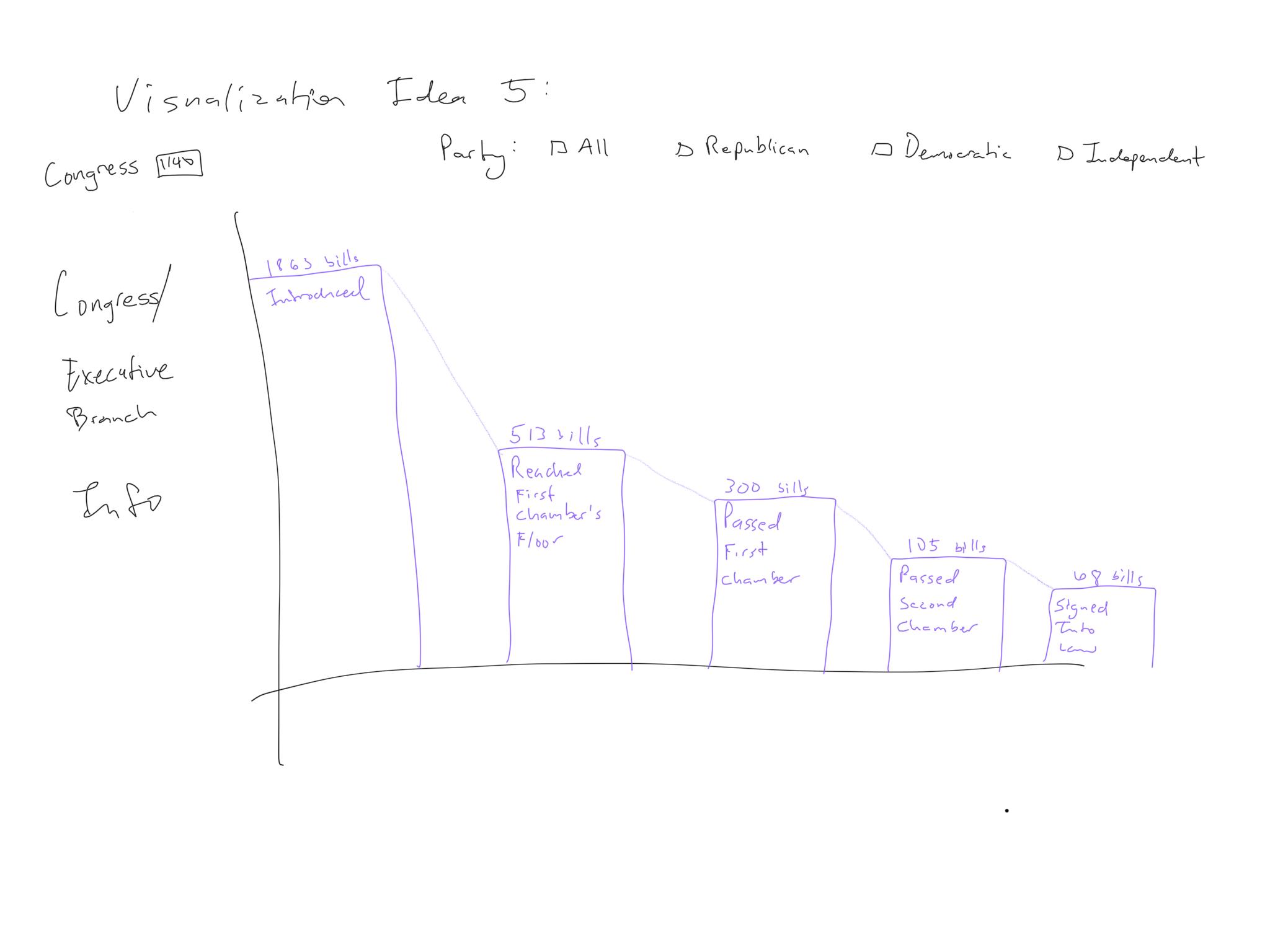 Visualization Sketch 5