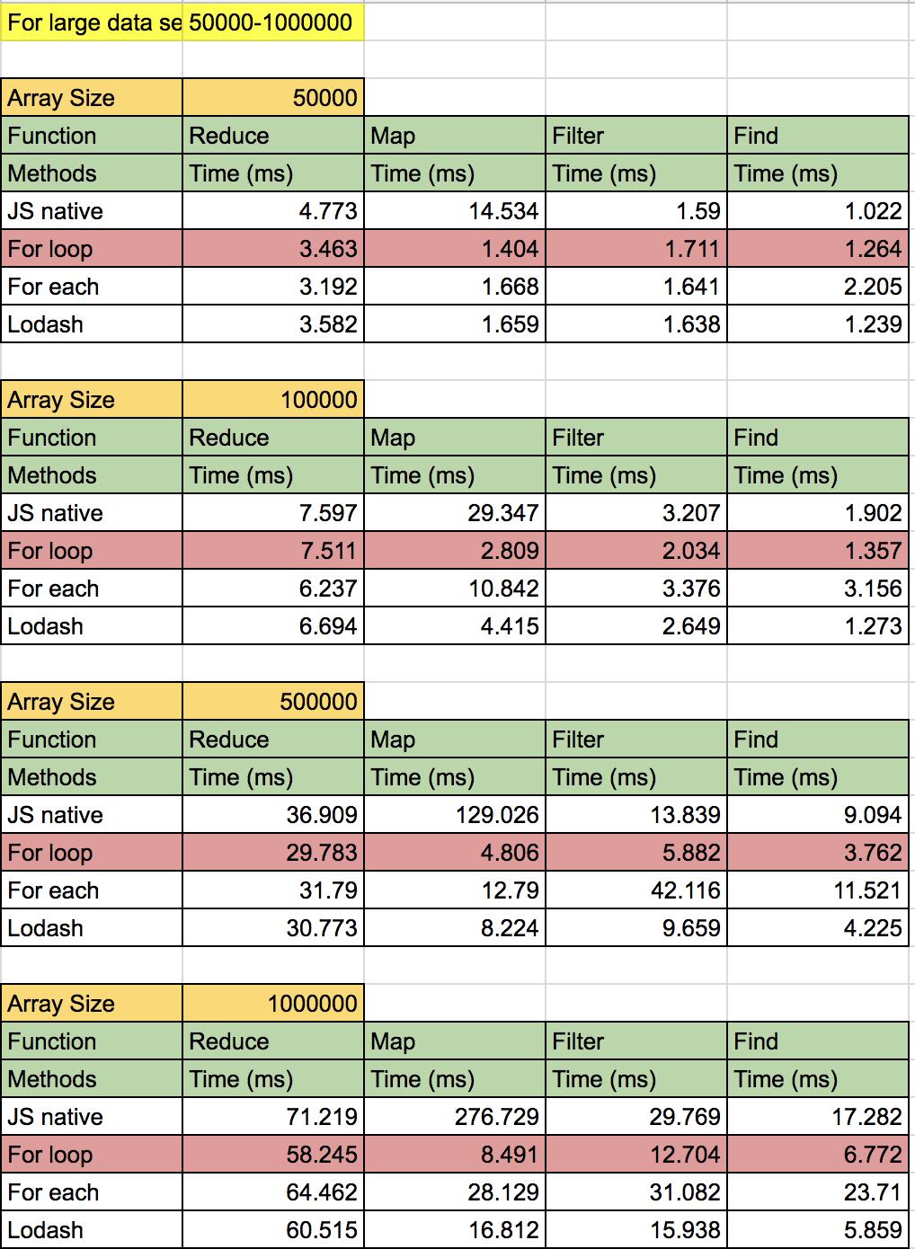 large_data_set_result