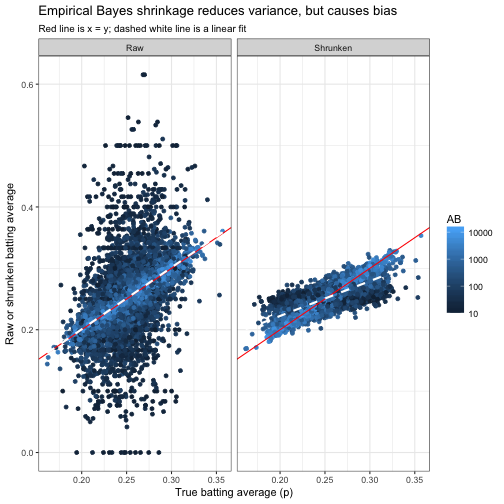 Simulation of empirical Bayesian methods (using baseball statistics)