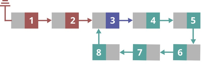 cycled-linked-list