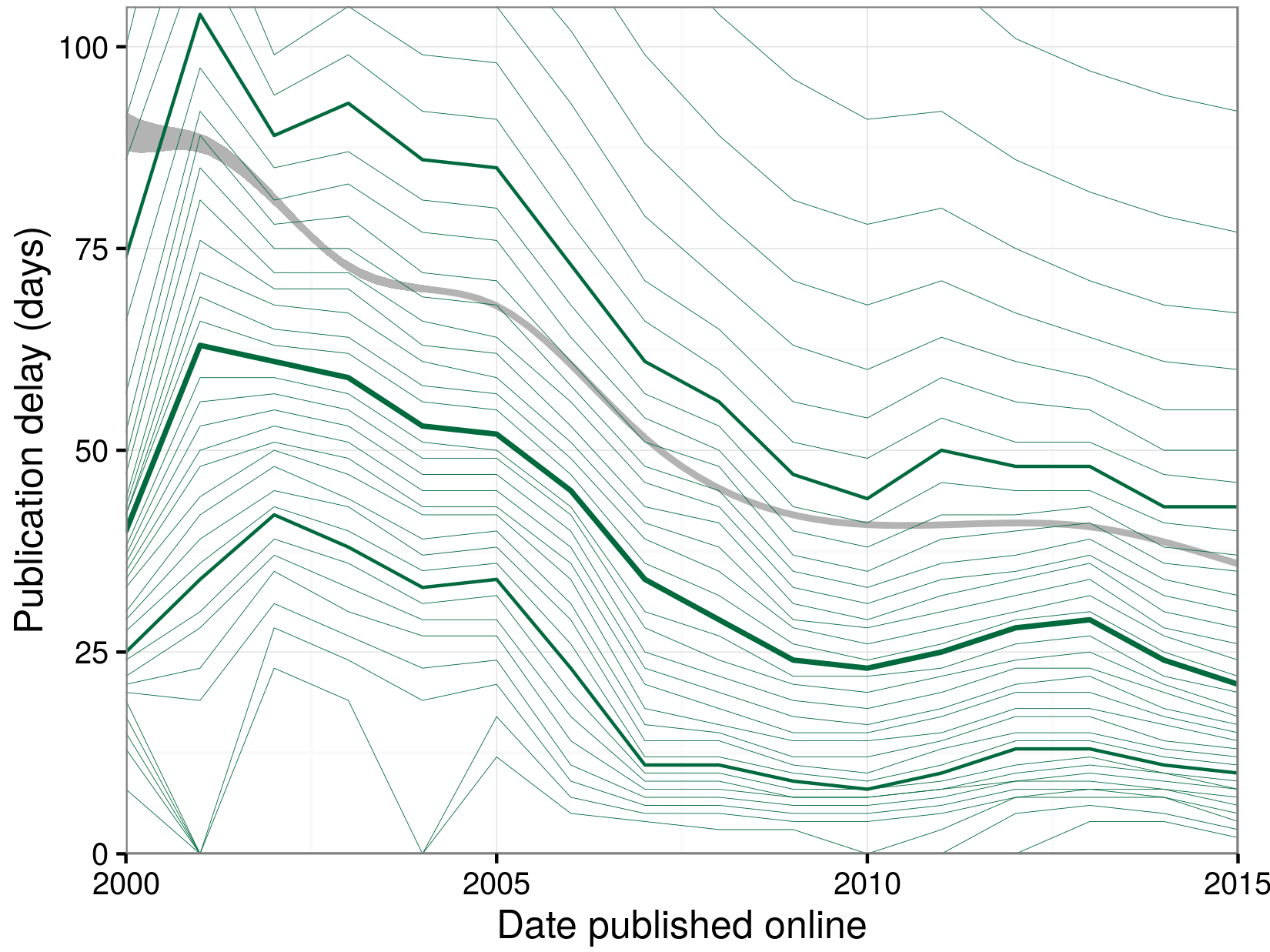Publication delay versus year published