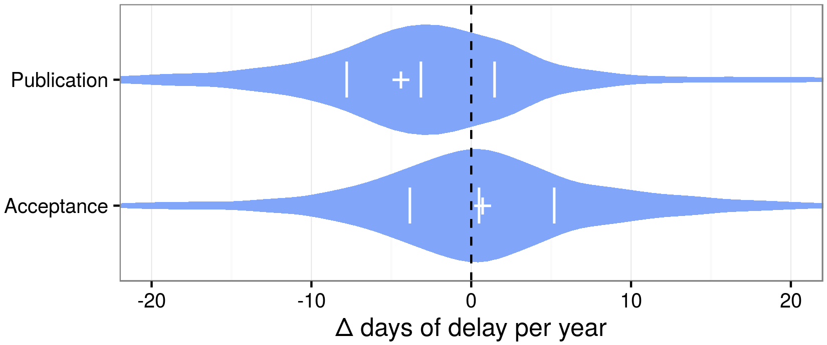 Journal-level delay trends