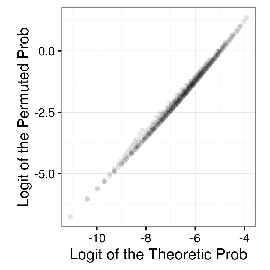 permuted versus theoretic prior probabilities