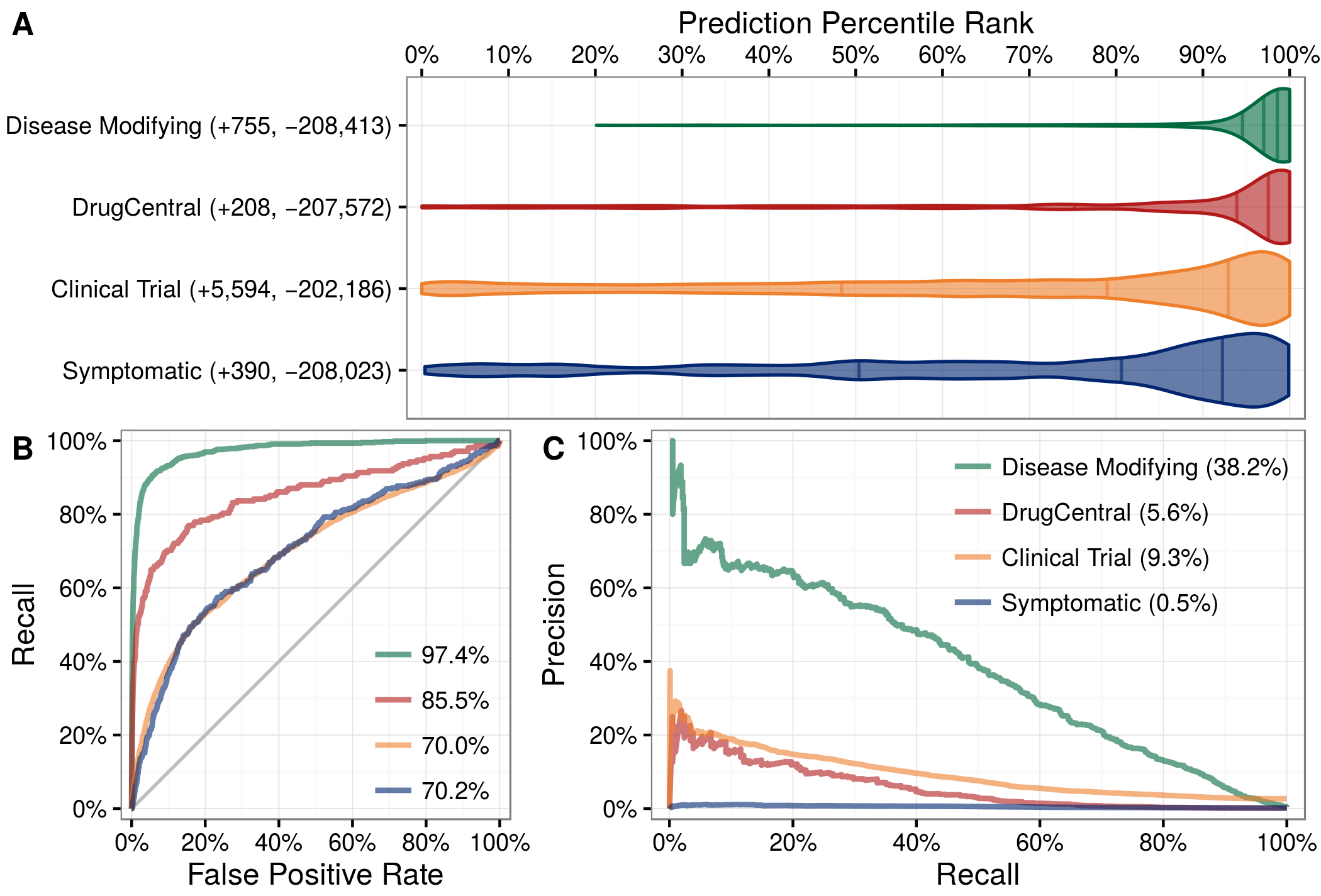 Figure 3: Predictions performance on four indication sets. We assess how well our predictions prioritize four sets of indications. A) The y-axis labels denote the number of indications (+) and non-indications (−) composing each set. Violin plots with quartile lines show the distribution of indications when compound–disease pairs are ordered by their prediction. In all four cases, the actual indications were ranked highly by our predictions. B) ROC Curves with AUROCs in the legend. C) Precision–Recall Curves with AUPRCs in the legend.