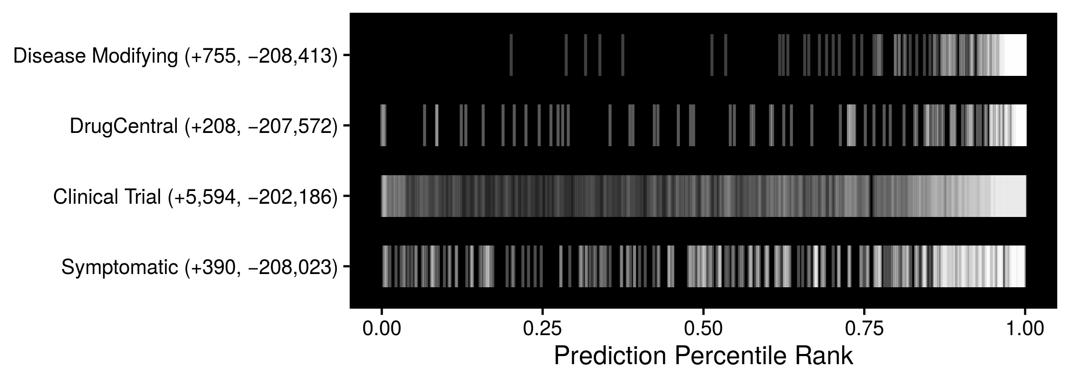 Predictions performance on four indication sets