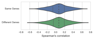 Violinplots of correlation distributions