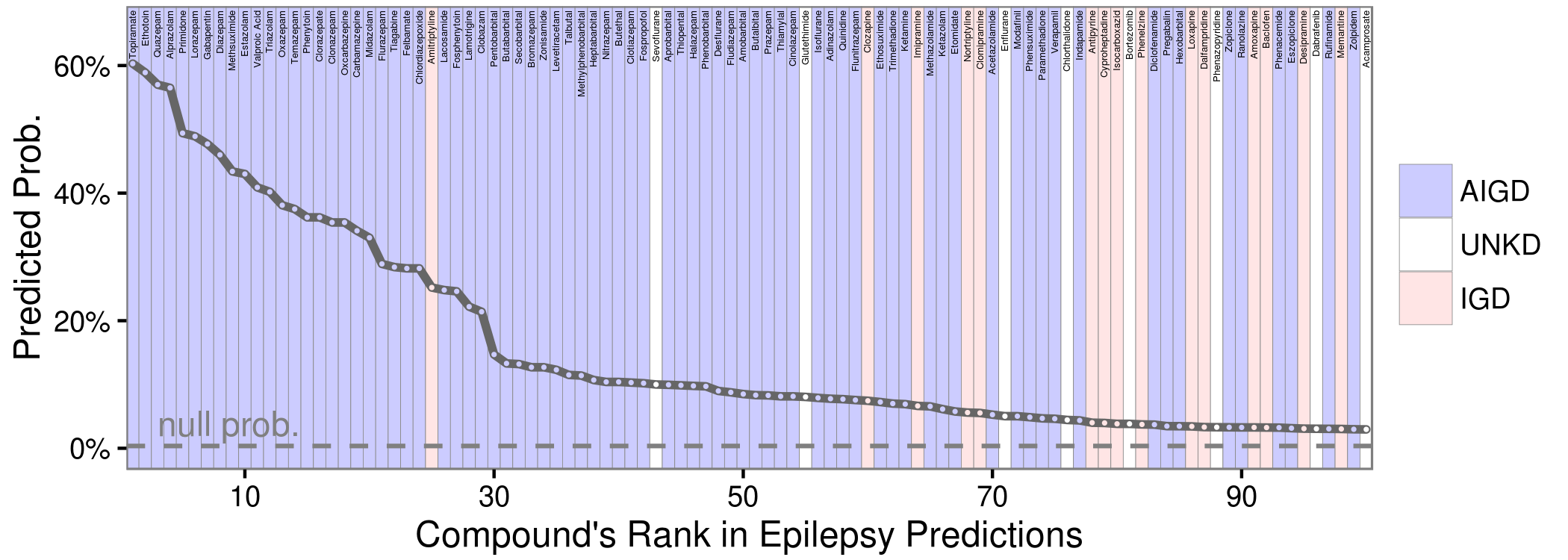Project Rephetio Top Epilepsy Predictions with Compounds Labeled