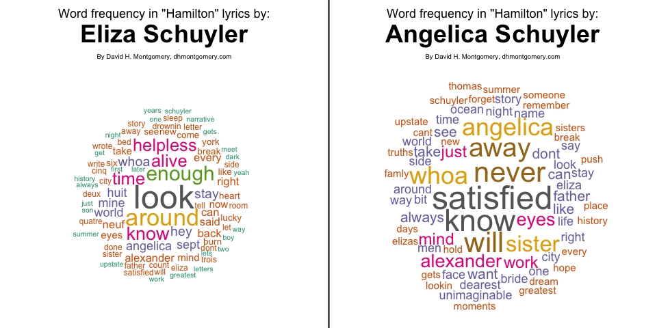 Eliza/Angelica wordcloud