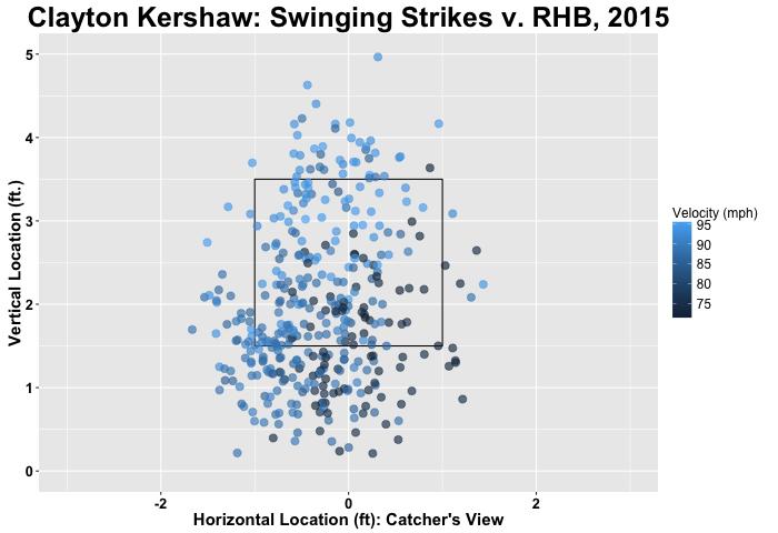 Kershaw swinging strikes