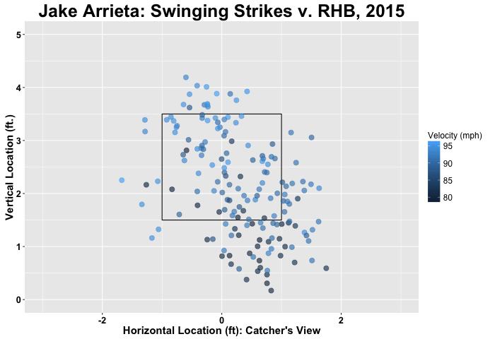 Jake Arrieta swinging strikes