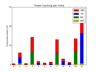 Power tracking with the malicious mote