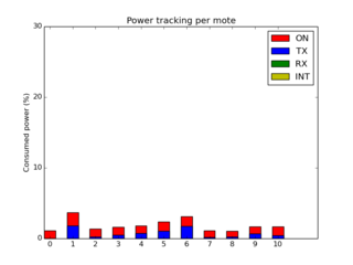 Power tracking without the malicious mote