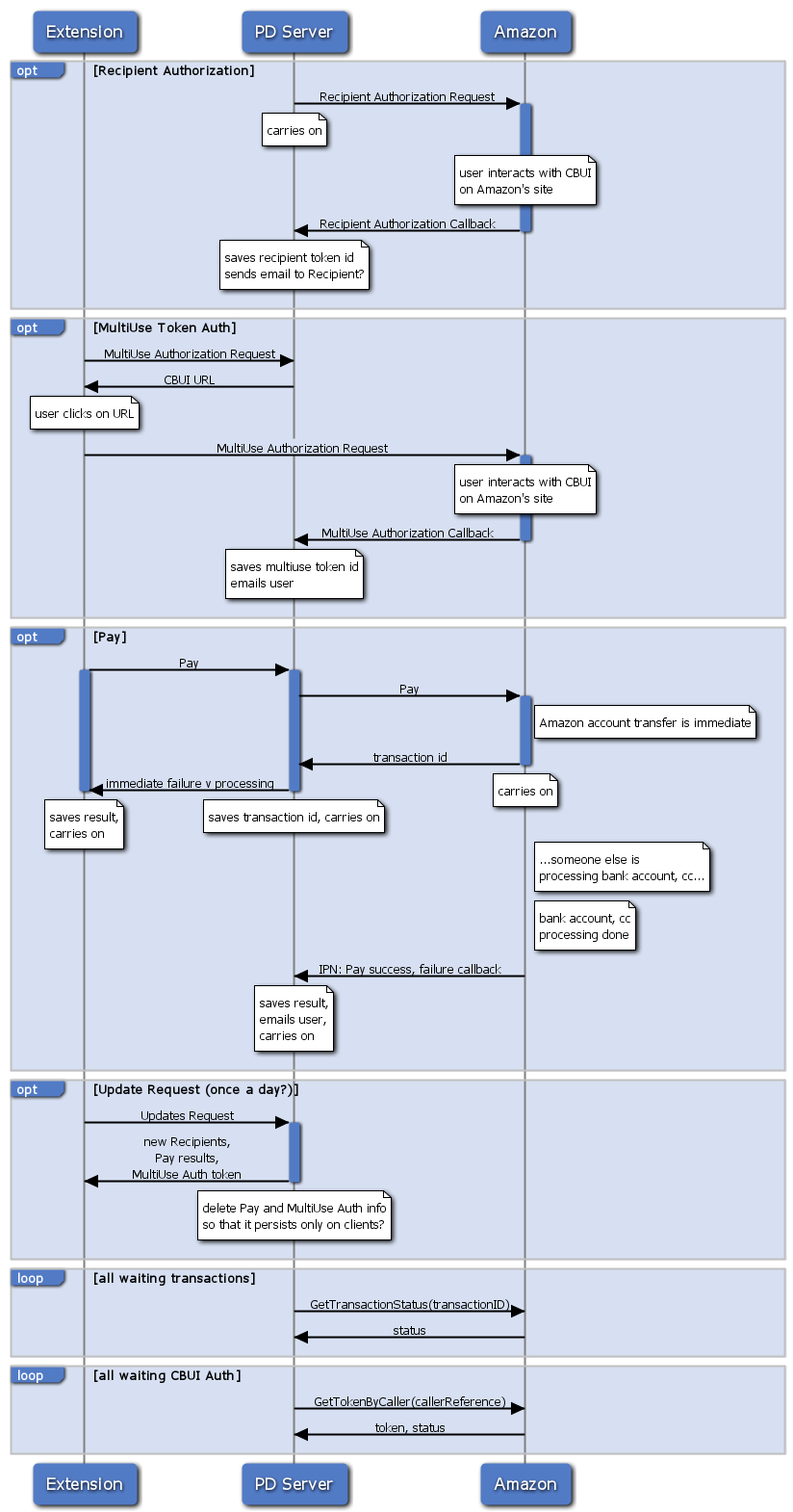 Extension Server Amazon Architecture