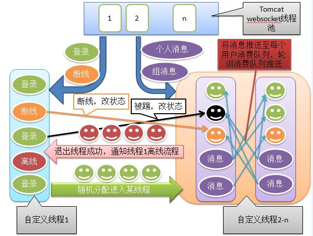 内部流程图