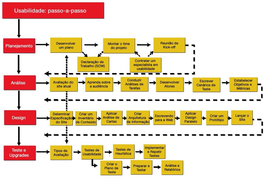 Um mapa mostrando todas as etapas de um Plano de Usabilidade
